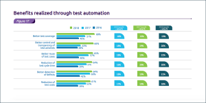 Is Your QA Team Getting the Full Value from Test Automation?