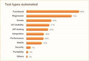 Maximize Test Automation ROI with Test Data Generation