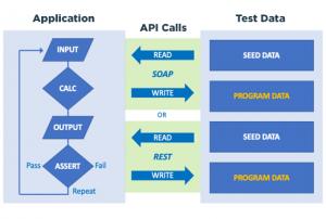 Using GenRocket's API to Maximize Code Coverage