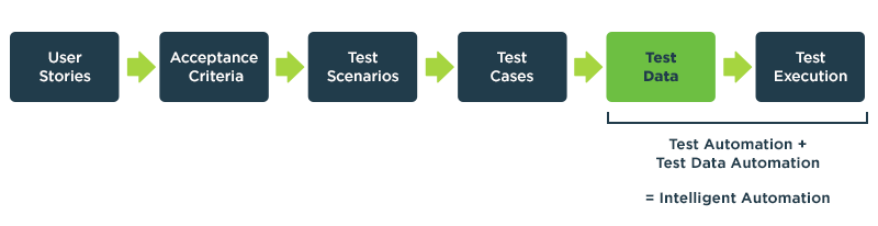 test data automation