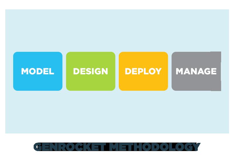 GenRocket Methodology