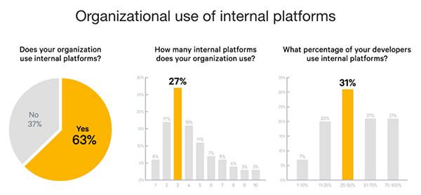 Organizational use of internal platforms
