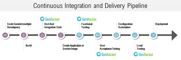GenRocket Continuous Integration and Delivery Pipeline