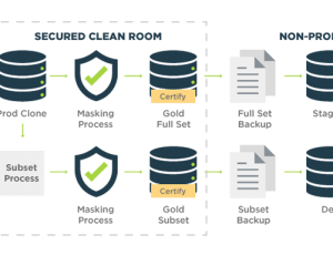 Test Automation for Continuous Delivery - GenRocket