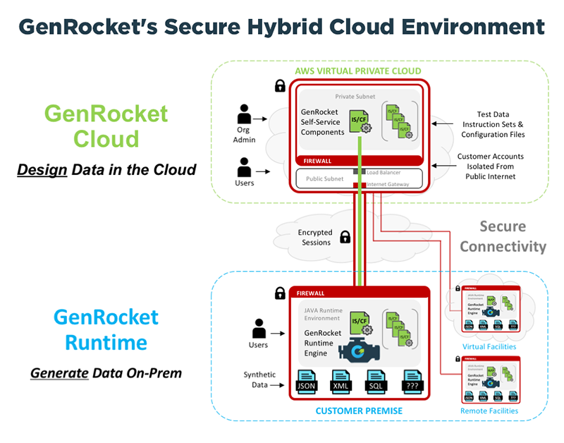 GenRocket's Secure Hybrid Cloud Environment