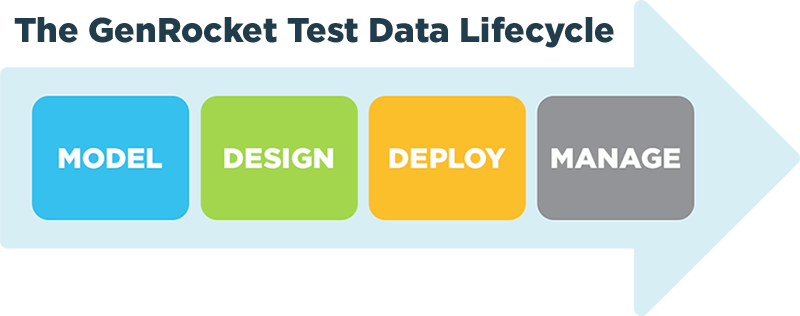 The GenRocket Test Data Lifecycle