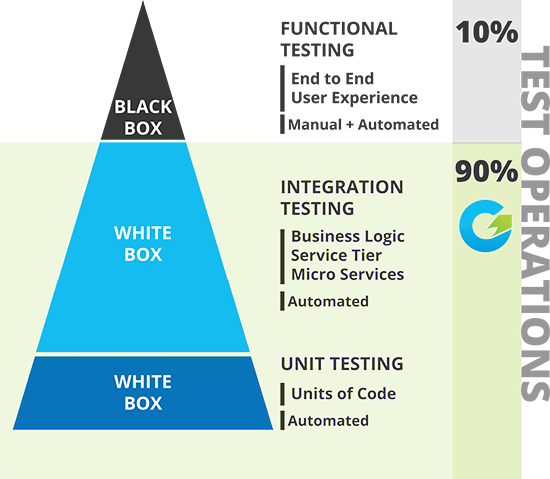 The software testing pyramid showing 10% of code is covered with functional testing and 90% is covered with white box testing
