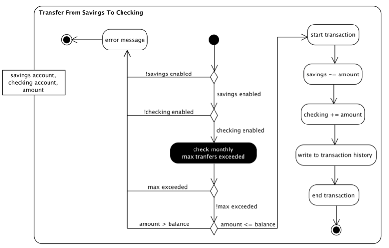 bank-transfer-activity-diagram