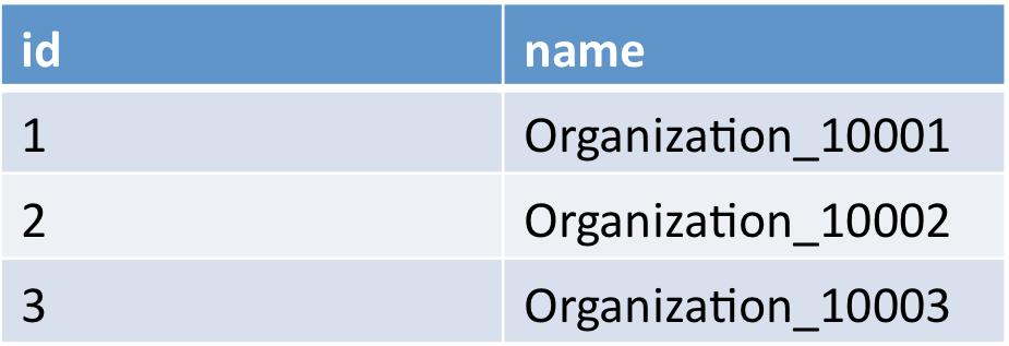 OrganizationTable