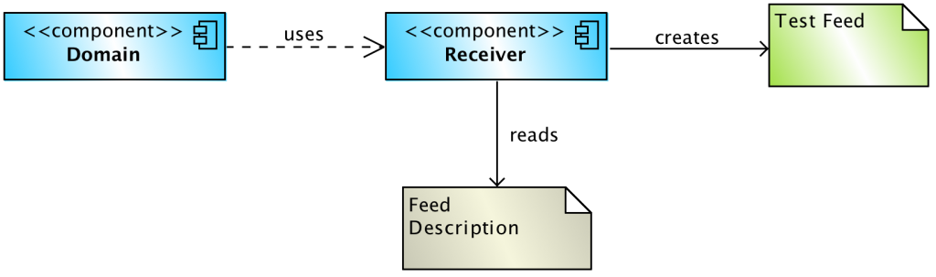 FeedDescription
