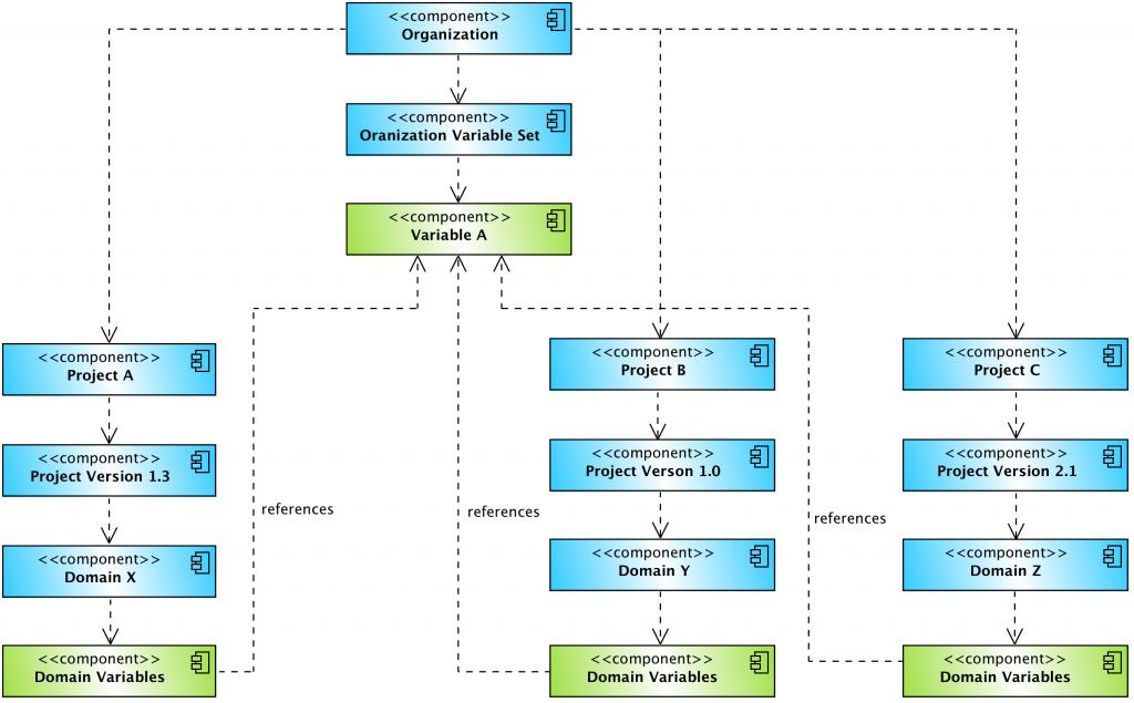 Organization Variables