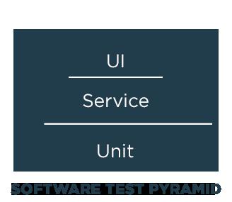 Software Test Pyramid- GenRocket