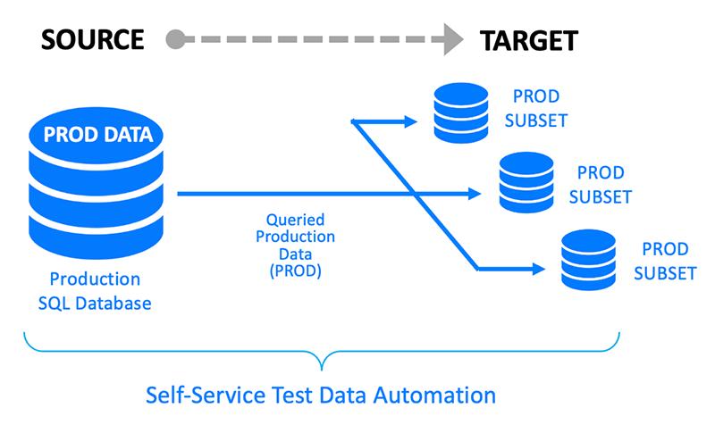 Self-Service Test Data Automation