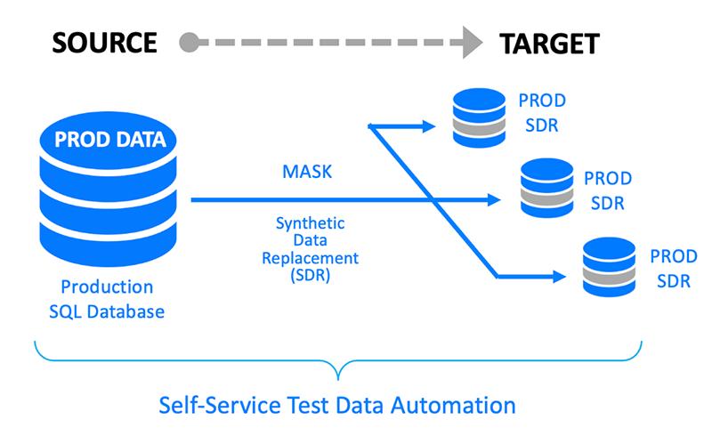 GenRocket Self-Service Test Data Automation