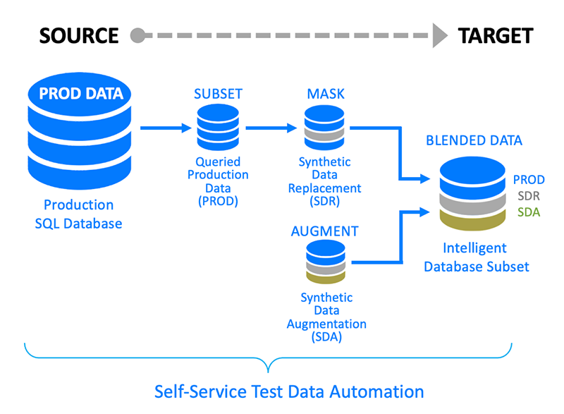 Synthetic Data Augmentation