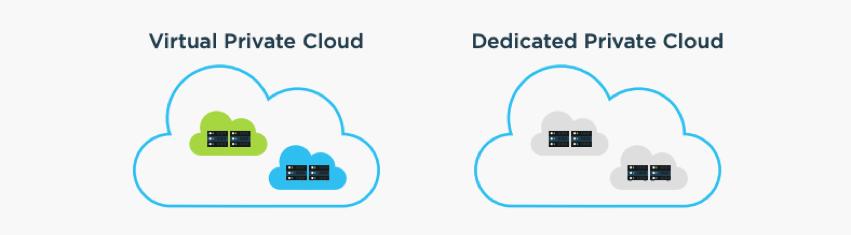 GenRocket Dedicated Private Cloud