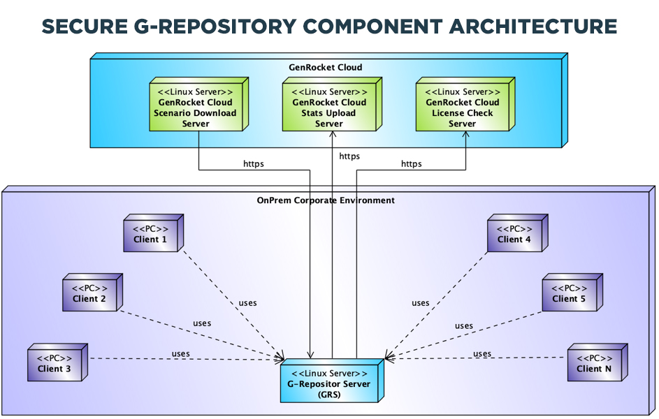 Secure G-Repository Component Architecture