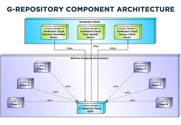 G-Repository Component Architecture