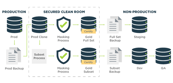 Test Data Lifecycle