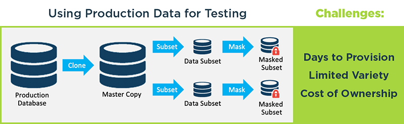Using Production Data for Testing