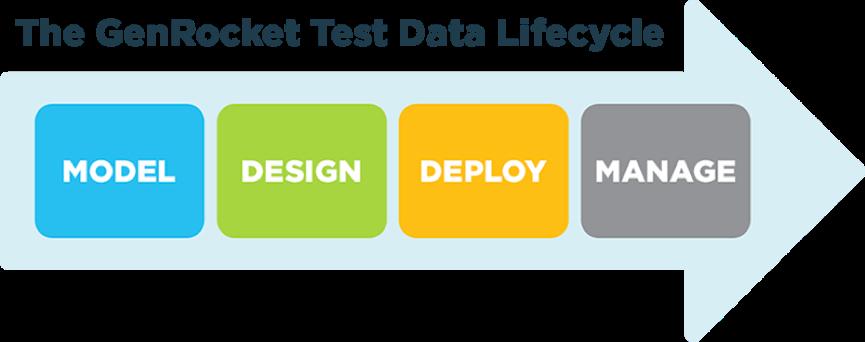 The GenRocket Test Data Lifestyle